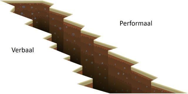 Intelligentiekloof: verbaal en performaal